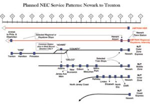 Planned NEC Service Patterns