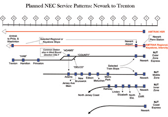 Planned NEC Service Patterns
