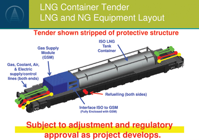 LNG Container Tender