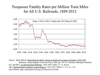 Flawed State Dept  report twists rail safety stats - Railway Age
