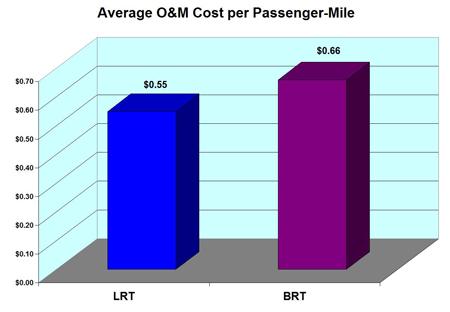 LRN LRTvBRT cost per p m 2013