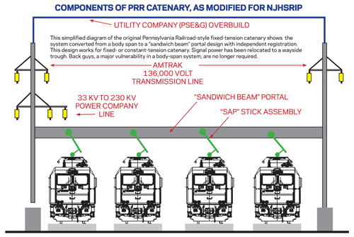 Hsr In The Northeast  What Next
