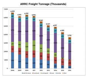 ARRC Reorganization Press Release 3
