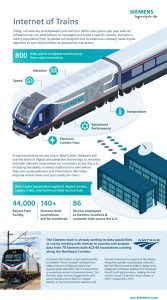 Siemens DigitalRail Infographic