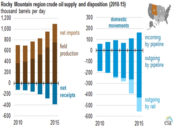 Eia Reports Rise In Oil Shipments From Rocky Mountain States