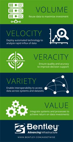 Bentley On Demand Tech Talk Big Data And Maximizing Roi