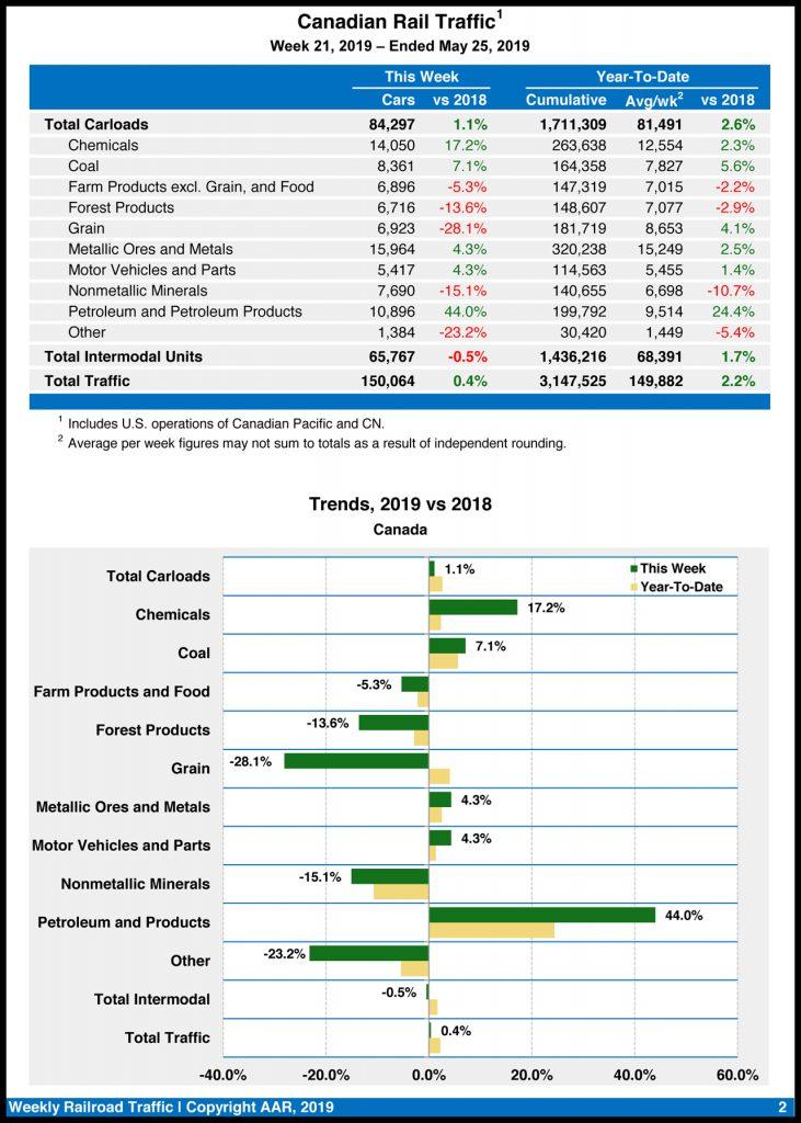 AAR: Freight traffic, total carloads decline - Railway Age