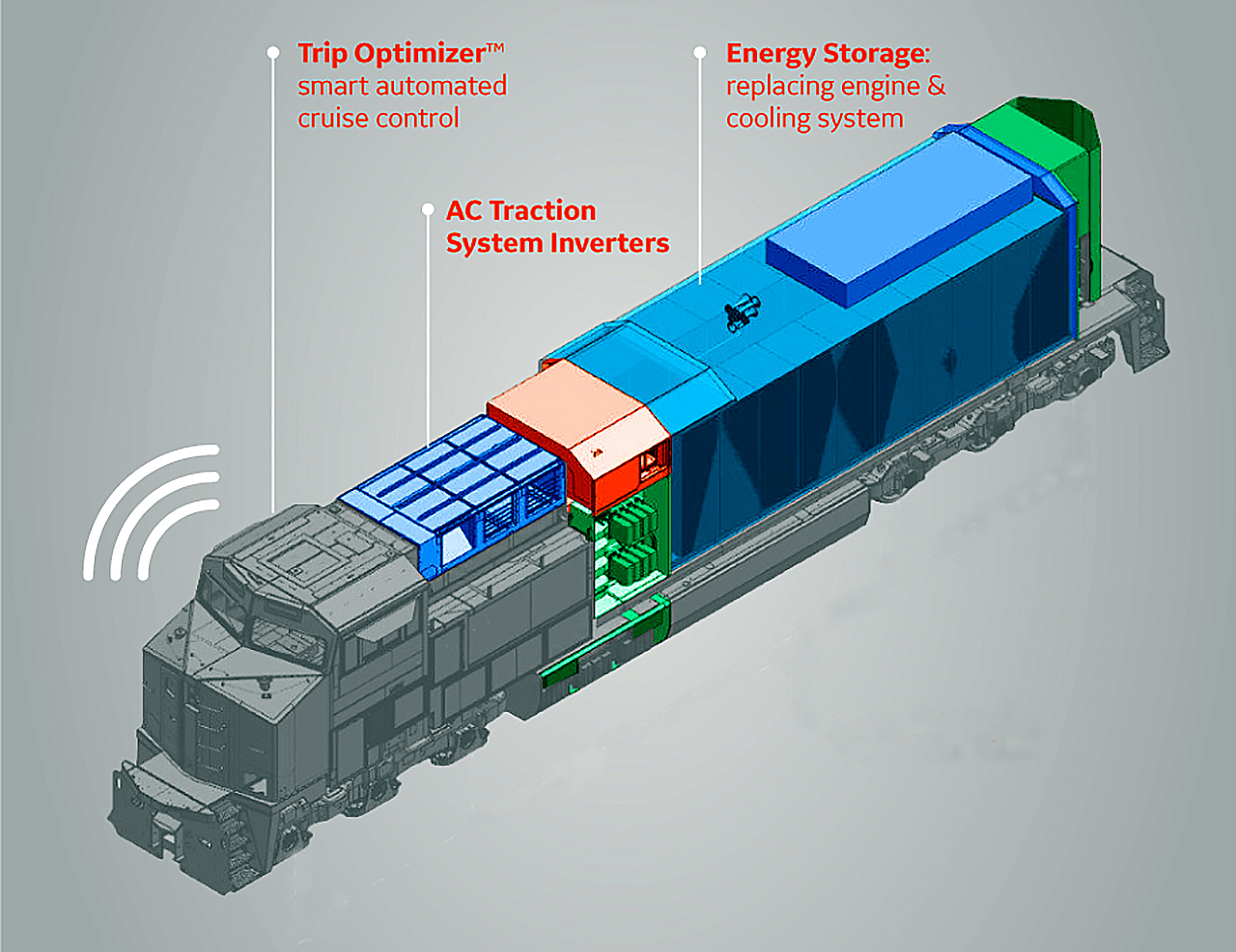 BNSF, Wabtec Advancing the Future of Motive Power - Railway Age