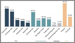 FTA's National Transit Database tracks information about the financial, operating and capital asset condition of U.S. transit systems. The agency not only uses it to apportion grant program funding, but also to produce National Transit Summaries and Trends reports, for example. Pictured is a chart from the 2019 report that shows fares as a proportion of operating expense, by mode.
