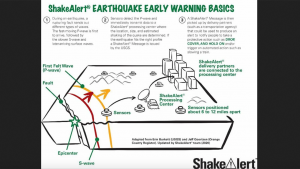The Los Angeles County Metropolitan Transportation Authority has deployed ShakeAlert, an early earthquake warning system, at all bus and rail division facilities.